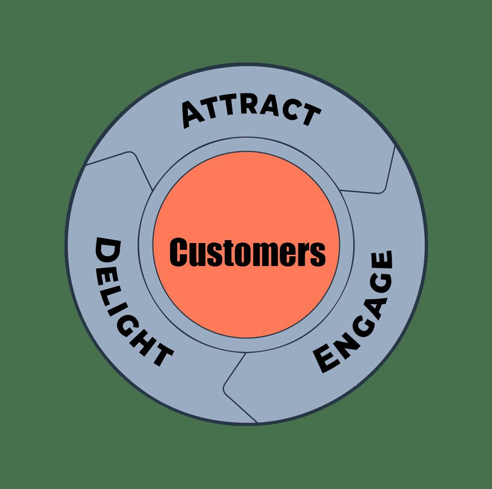 Premise Indicator Words: Digital Mind Meld: Inbound Marketing, Sales, And Digital